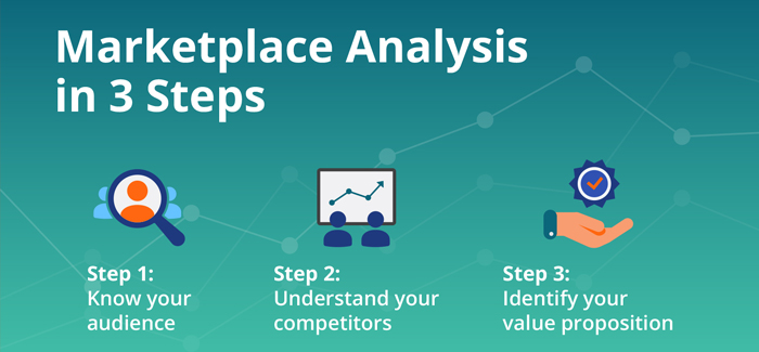 Marketplace Analysis in 3 Steps
